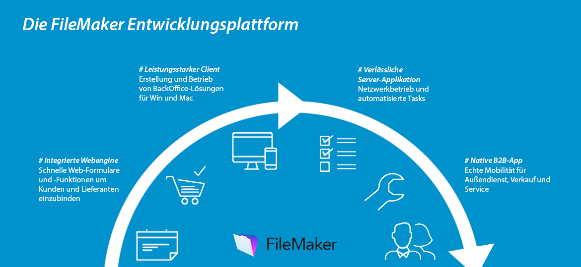 Filemaker Plattform